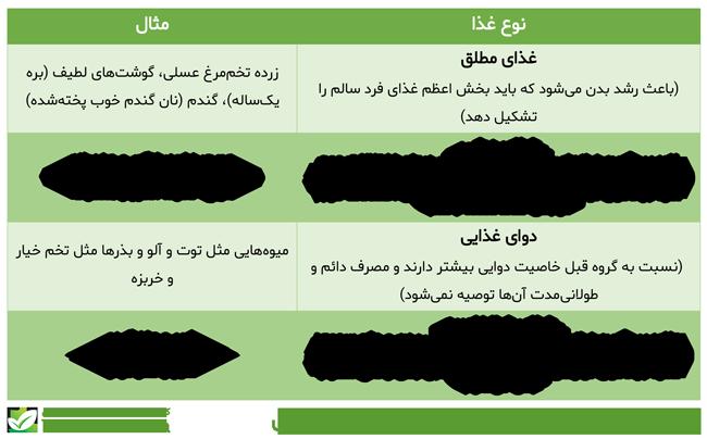 انواع غذا بر اساس کیفیت در طب سنتی ایرانی