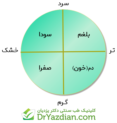 ارتباط اخلاط و ارکان چهارگانه
